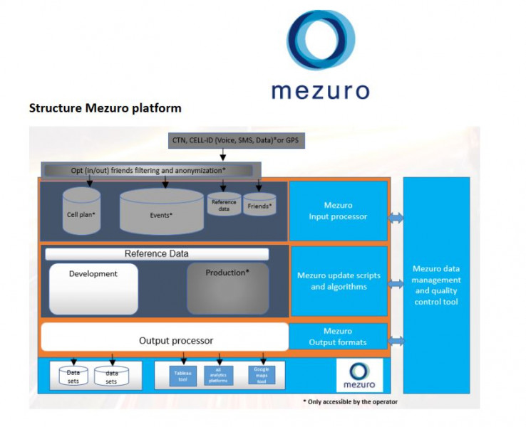 Mezuro, a Dutch startup company, is looking for Israeli R&D partners for further development and implementation of a novel way to predict outbreaks of COVID-19 using mobility and dwelling information based on mobile telecom network data