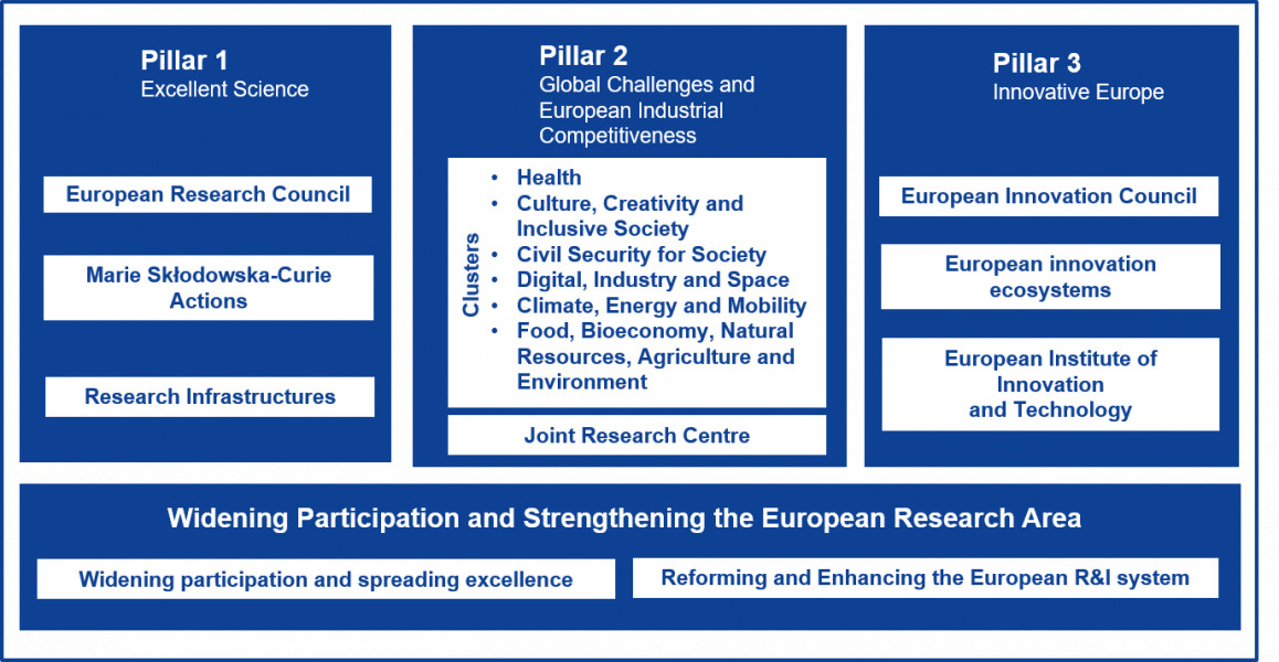 Horizon Europe's Cluster 1 is a major funding platform for Dutch Israeli R&D cooperation in Health