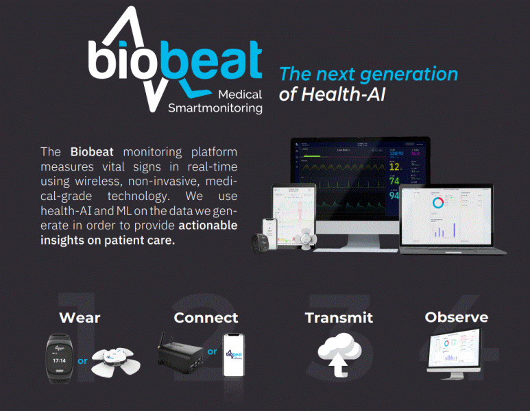 Biobeat, an Israeli remote patient monitoring (RPM) startup, is looking for Dutch hospitals and health-related organizations to setup pilot and demonstration projects